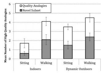Wpływ aktywności fizycznej na mózg - Spacerowanie sprzyja kreatywności - Wyniki eksperymentu 4