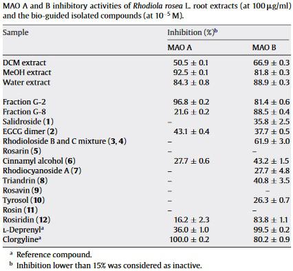 Rhodiola Rosea inhibicja MAO - porównanie działania składników Róźeńca rógskiego - Rozawiny czy salidrozydy?