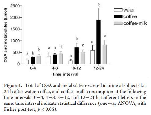 wykres przedstawiający wydalanie metabolitów kwasów chlorogenowych po wypiciu kawy z mlekiem