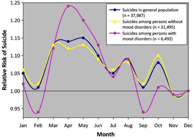 Rozkład częśtości samobójstw w skali roku - wykres