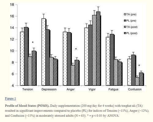 wykres przedstawiający wpływ korzenia eurycoma longifolia na samopoczucie